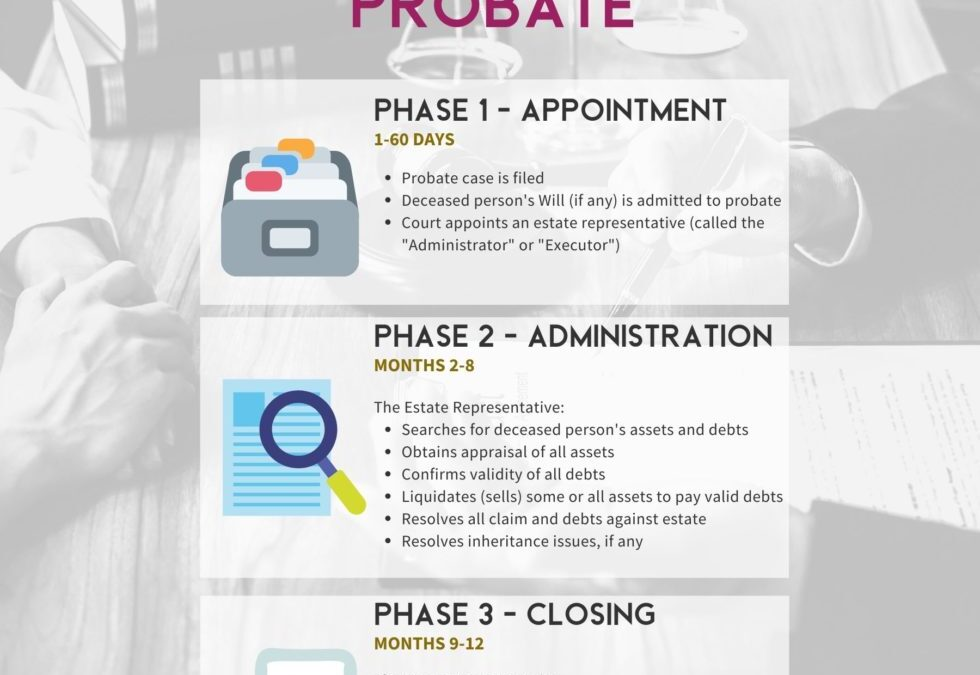 Probate Basics Everyone Should Know